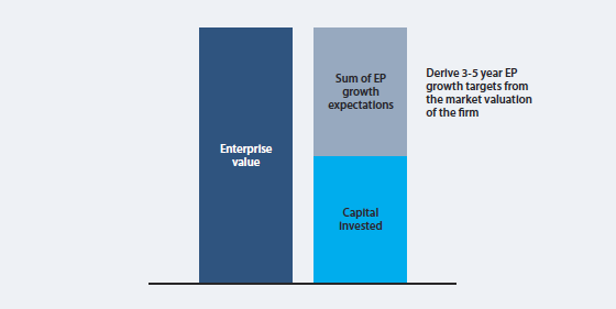 Derive growth targets from shareholder expectations