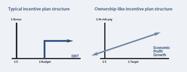Incentive plan alternatives