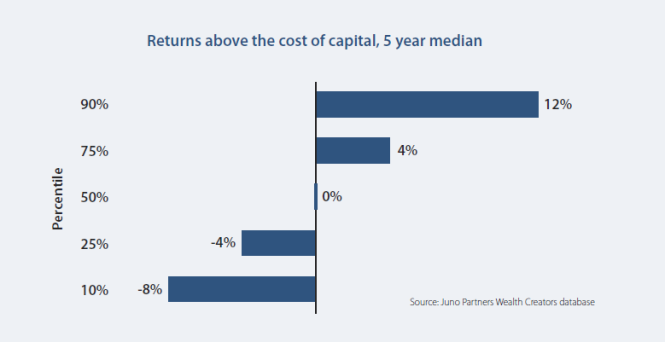 Returns above the cost of capital are rare