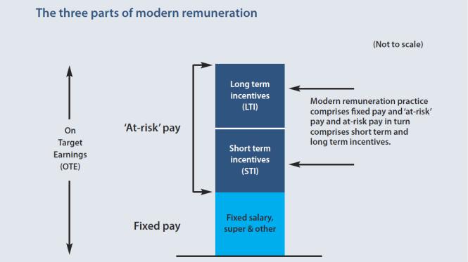 3 parts of modern remuneraiton