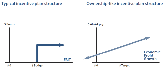 Typical incentive plan structure